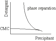 detergent phase diagram
